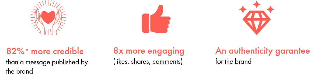 Employee Advocacy Infography